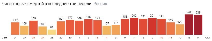 Число новых смертей от КОВИДа на графике по дням в России на 14 октября 2020 года