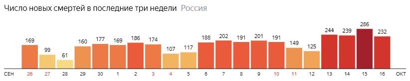 Число новых смертей от КОВИДа на графике по дням в России на 16 октября 2020 года