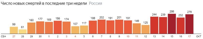 Число новых смертей от КОВИДа на графике по дням в России на 17 октября 2020 года