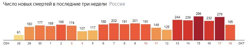 Число новых смертей от КОВИДа на графике по дням в России на 18 октября 2020 года
