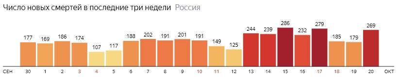 Число новых смертей от КОВИДа на графике по дням в России на 20 октября 2020 года