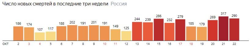 Число новых смертей от КОВИДа по дням в России на 22 октября 2020 года