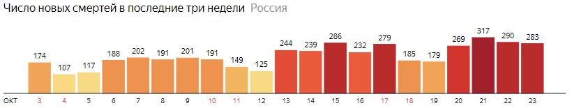 Число новых смертей от КОВИДа по дням в России на 23 октября 2020 года