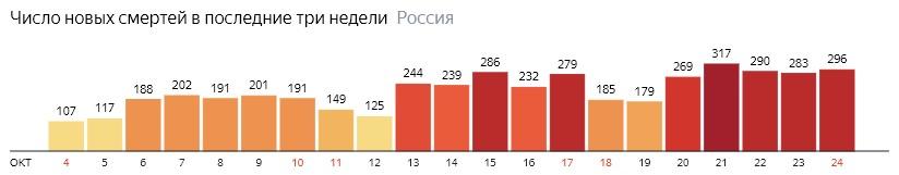 Число новых смертей от КОВИДа по дням в России на 24 октября 2020 года