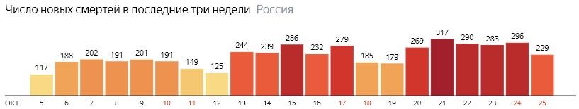 Число новых смертей от КОВИДа по дням в России на 25  октября 2020 года