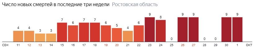 Число новых смертей от коронавируса COVID-19 по дням в Ростовской области на 1 октября 2020 года