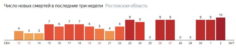 Число новых смертей от коронавируса COVID-19 по дням в Ростовской области на 2 октября 2020 года