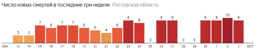 Число новых смертей от коронавируса COVID-19 по дням в Ростовской области на 3 октября 2020 года