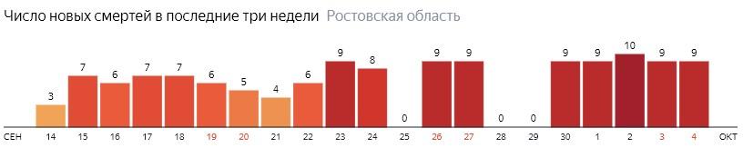 Число новых смертей от коронавируса COVID-19 по дням в Ростовской области на 4 октября 2020 года