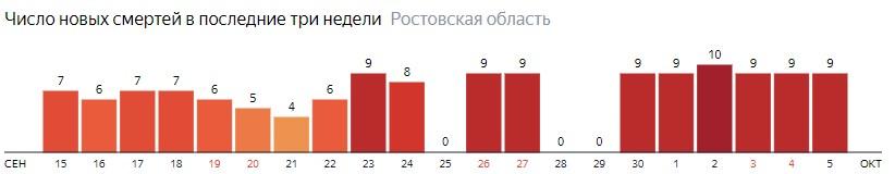 Число новых смертей от коронавируса COVID-19 по дням в Ростовской области на 5 октября 2020 года