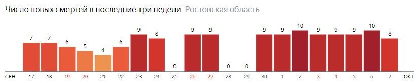 Число новых смертей от коронавируса COVID-19 по дням в Ростовской области на 7 октября 2020 года
