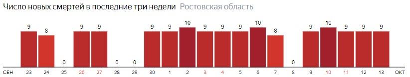 Число новых смертей от коронавируса COVID-19 по дням в Ростовской области на 13 октября 2020 года