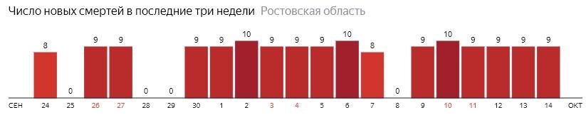 Число новых смертей от коронавируса COVID-19 по дням в Ростовской области на 14 октября 2020 года