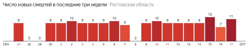 Число новых смертей от коронавируса COVID-19 по дням в Ростовской области на 17 октября 2020 года