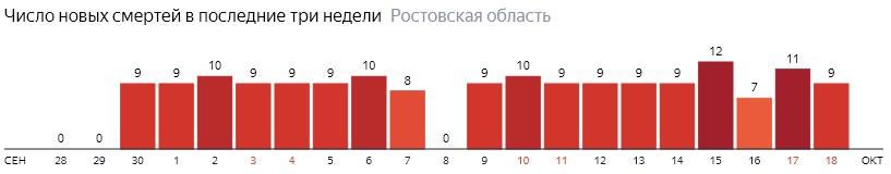 Число новых смертей от коронавируса COVID-19 по дням в Ростовской области на 18 октября 2020 года
