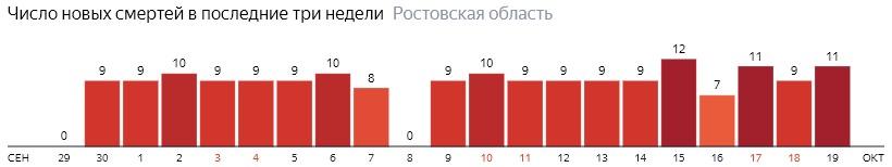 Число новых смертей от коронавируса COVID-19 по дням в Ростовской области на 19 октября 2020 года