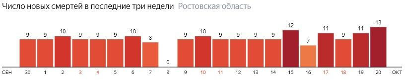 Число новых смертей от коронавируса COVID-19 по дням в Ростовской области на 20 октября 2020 года