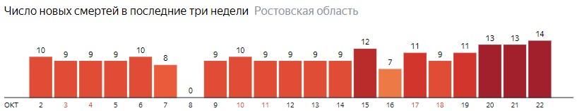 Число новых смертей от коронавируса COVID-19 по дням в Ростовской области на 22 октября 2020 года