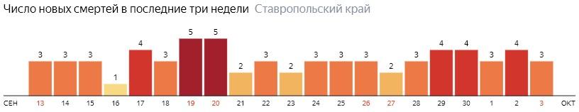 Число новых смертей от коронавируса COVID-19 по дням в Ставропольском крае на 3 октября 2020 года