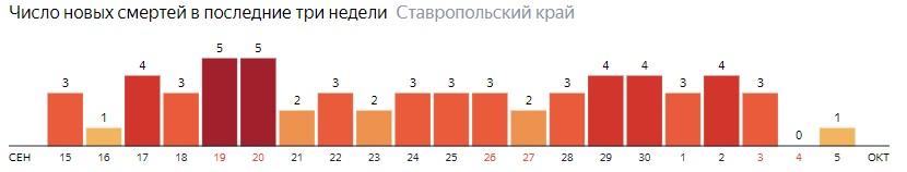 Число новых смертей от коронавируса COVID-19 по дням в Ставропольском крае на 5 октября 2020 года
