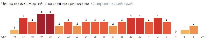 Число новых смертей от коронавируса COVID-19 по дням в Ставропольском крае на 6 октября 2020 года