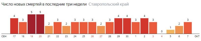 Число новых смертей от коронавируса COVID-19 по дням в Ставропольском крае на 7 октября 2020 года