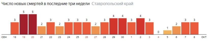 Число новых смертей от коронавируса COVID-19 по дням в Ставропольском крае на 8 октября 2020 года