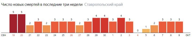 Число новых смертей от коронавируса COVID-19 по дням в Ставропольском крае на 9 октября 2020 года