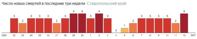 Число новых смертей от коронавируса COVID-19 по дням в Ставропольском крае на 12 октября 2020 года