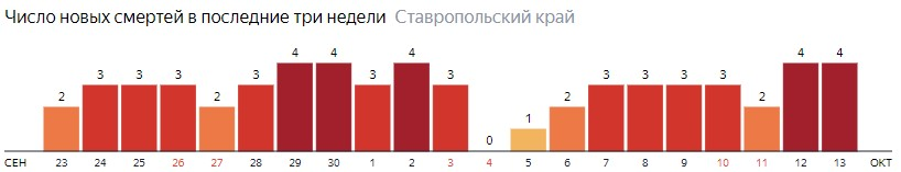 Число новых смертей от коронавируса COVID-19 по дням в Ставропольском крае на 13 октября 2020 года