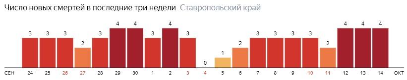 Число новых смертей от коронавируса COVID-19 по дням в Ставропольском крае на 14 октября 2020 года