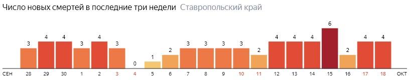 Число новых смертей от коронавируса COVID-19 по дням в Ставропольском крае на 18 октября 2020 года