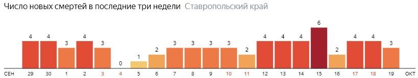 Число новых смертей от коронавируса COVID-19 по дням в Ставропольском крае на 19 октября 2020 года