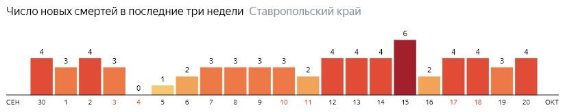 Число новых смертей от коронавируса COVID-19 по дням в Ставропольском крае на 20 октября 2020 года