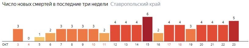 Число новых смертей от коронавируса COVID-19 по дням в Ставропольском крае на 23 октября 2020 года