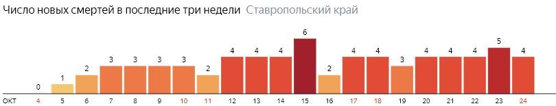 Число новых смертей от коронавируса COVID-19 по дням в Ставропольском крае на 24 октября 2020 года