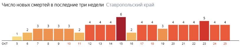 Число новых смертей от коронавируса COVID-19 по дням в Ставропольском крае на 25 октября 2020 года