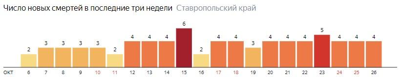 Число новых смертей от коронавируса COVID-19 по дням в Ставропольском крае на 26 октября 2020 года