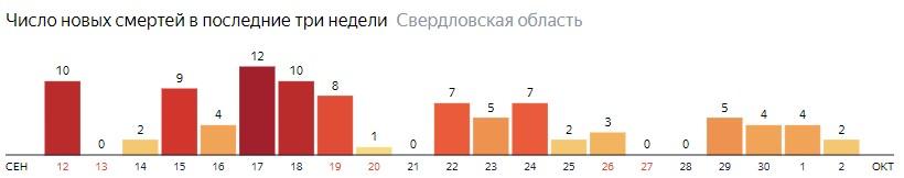 Число новых смертей от коронавируса COVID-19 по дням в Свердловской области на 2 октября 2020 года