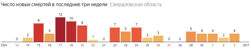 Число новых смертей от коронавируса COVID-19 по дням в Свердловской области на 3 октября 2020 года