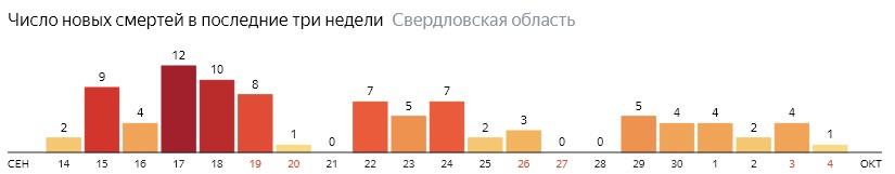 Число новых смертей от коронавируса COVID-19 по дням в Свердловской области на 4 октября 2020 года