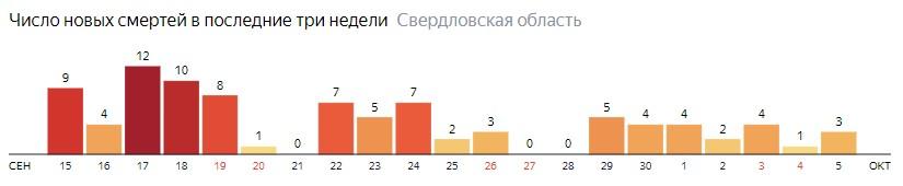 Число новых смертей от коронавируса COVID-19 по дням в Свердловской области на 5 октября 2020 года
