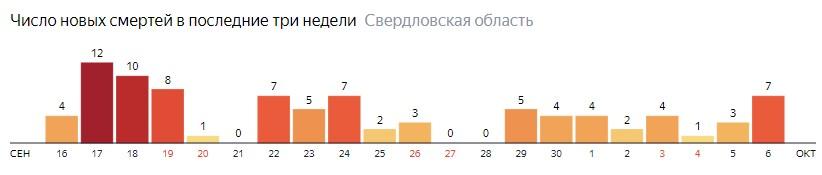 Число новых смертей от коронавируса COVID-19 по дням в Свердловской области на 6 октября 2020 года
