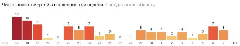 Число новых смертей от коронавируса COVID-19 по дням в Свердловской области на 7 октября 2020 года