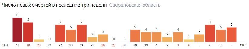 Число новых смертей от коронавируса COVID-19 по дням в Свердловской области на 8 октября 2020 года