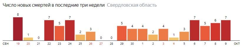 Число новых смертей от коронавируса COVID-19 по дням в Свердловской области на 9 октября 2020 года