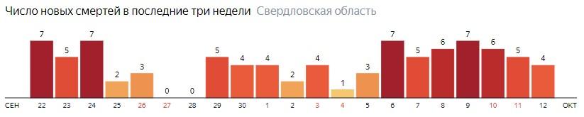 Число новых смертей от коронавируса COVID-19 по дням в Свердловской области на 12 октября 2020 года