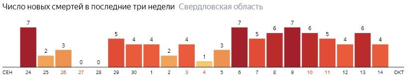 Число новых смертей от коронавируса COVID-19 по дням в Свердловской области на 14 октября 2020 года