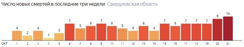 Число новых смертей от коронавируса COVID-19 по дням в Свердловской области на 21 октября 2020 года