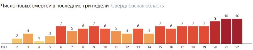 Число новых смертей от коронавируса COVID-19 по дням в Свердловской области на 22 октября 2020 года